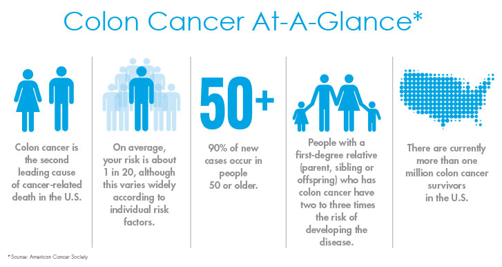colon-cancer-at-a-glance